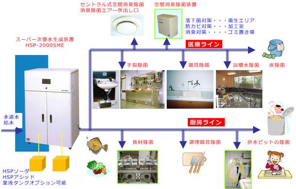 医療・老人施設関係での衛生管理システムによる除菌・消臭一例